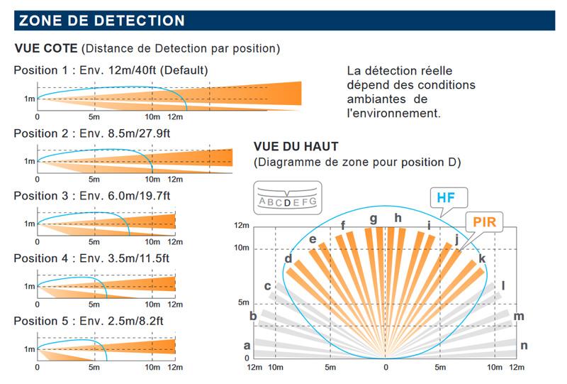 Angle et distance de couverture du détecteur sans fil Optex VXI-R