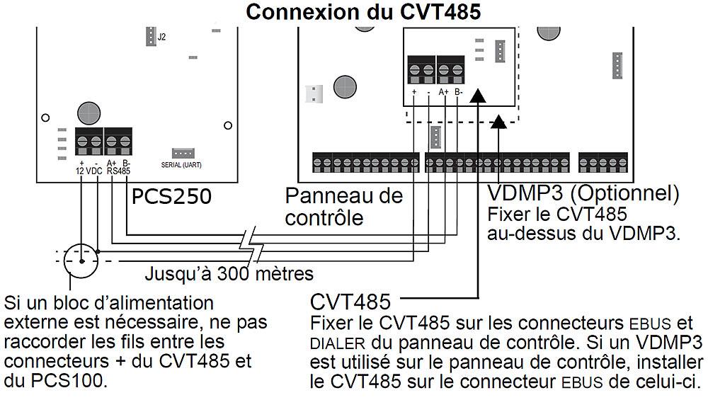 Schéma de connexion de la carte Paradox CVT485 avec la centrale